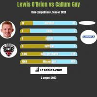 Lewis O'Brien vs Callum Guy h2h player stats