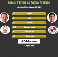 Lewis O'Brien vs Felipe Araruna h2h player stats