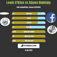 Lewis O'Brien vs Adama Diakhaby h2h player stats