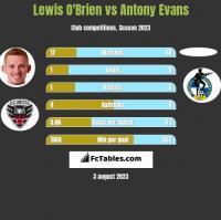 Lewis O'Brien vs Antony Evans h2h player stats
