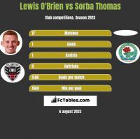 Lewis O'Brien vs Sorba Thomas h2h player stats