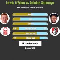 Lewis O'Brien vs Antoine Semenyo h2h player stats