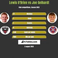 Lewis O'Brien vs Joe Gelhardt h2h player stats