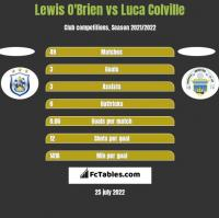 Lewis O'Brien vs Luca Colville h2h player stats