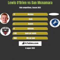 Lewis O'Brien vs Dan Mcnamara h2h player stats