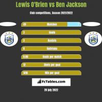 Lewis O'Brien vs Ben Jackson h2h player stats