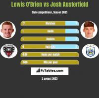 Lewis O'Brien vs Josh Austerfield h2h player stats