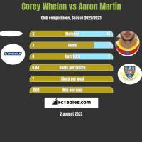 Corey Whelan vs Aaron Martin h2h player stats