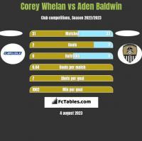 Corey Whelan vs Aden Baldwin h2h player stats