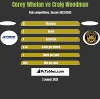 Corey Whelan vs Craig Woodman h2h player stats