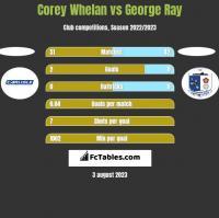Corey Whelan vs George Ray h2h player stats