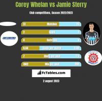 Corey Whelan vs Jamie Sterry h2h player stats