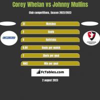 Corey Whelan vs Johnny Mullins h2h player stats
