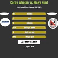 Corey Whelan vs Nicky Hunt h2h player stats