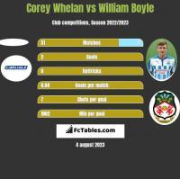 Corey Whelan vs William Boyle h2h player stats
