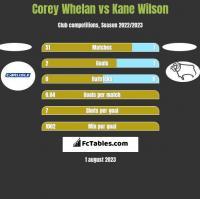 Corey Whelan vs Kane Wilson h2h player stats