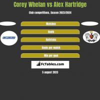 Corey Whelan vs Alex Hartridge h2h player stats