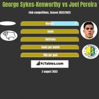 George Sykes-Kenworthy vs Joel Pereira h2h player stats