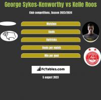 George Sykes-Kenworthy vs Kelle Roos h2h player stats