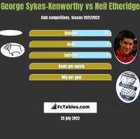 George Sykes-Kenworthy vs Neil Etheridge h2h player stats