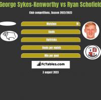 George Sykes-Kenworthy vs Ryan Schofield h2h player stats