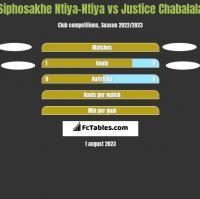Siphosakhe Ntiya-Ntiya vs Justice Chabalala h2h player stats