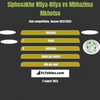 Siphosakhe Ntiya-Ntiya vs Mbhazima Rikhotso h2h player stats