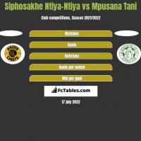Siphosakhe Ntiya-Ntiya vs Mpusana Tani h2h player stats