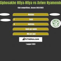 Siphosakhe Ntiya-Ntiya vs Aviwe Nyamende h2h player stats