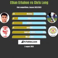 Ethan Erhahon vs Chris Long h2h player stats