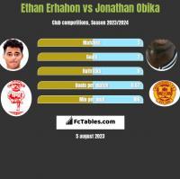 Ethan Erhahon vs Jonathan Obika h2h player stats