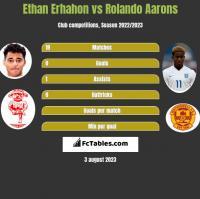 Ethan Erhahon vs Rolando Aarons h2h player stats