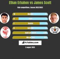 Ethan Erhahon vs James Scott h2h player stats