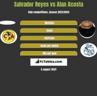 Salvador Reyes vs Alan Acosta h2h player stats