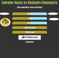 Salvador Reyes vs Alejandro Chumacero h2h player stats