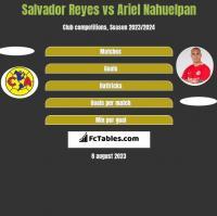 Salvador Reyes vs Ariel Nahuelpan h2h player stats