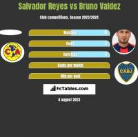 Salvador Reyes vs Bruno Valdez h2h player stats
