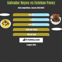 Salvador Reyes vs Esteban Pavez h2h player stats
