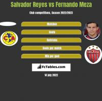 Salvador Reyes vs Fernando Meza h2h player stats