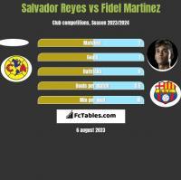 Salvador Reyes vs Fidel Martinez h2h player stats