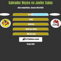 Salvador Reyes vs Javier Salas h2h player stats
