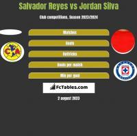 Salvador Reyes vs Jordan Silva h2h player stats