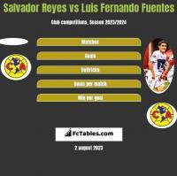 Salvador Reyes vs Luis Fernando Fuentes h2h player stats