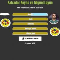 Salvador Reyes vs Miguel Layun h2h player stats