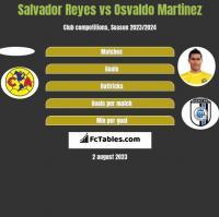 Salvador Reyes vs Osvaldo Martinez h2h player stats
