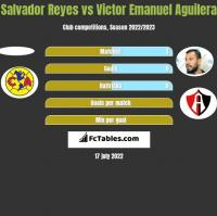 Salvador Reyes vs Victor Emanuel Aguilera h2h player stats