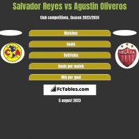 Salvador Reyes vs Agustin Oliveros h2h player stats