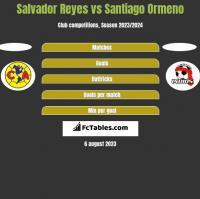 Salvador Reyes vs Santiago Ormeno h2h player stats