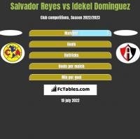 Salvador Reyes vs Idekel Dominguez h2h player stats