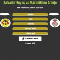 Salvador Reyes vs Maximiliano Araujo h2h player stats